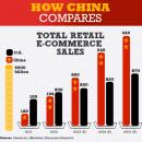 APAC online sales to hit trillion dollar mark